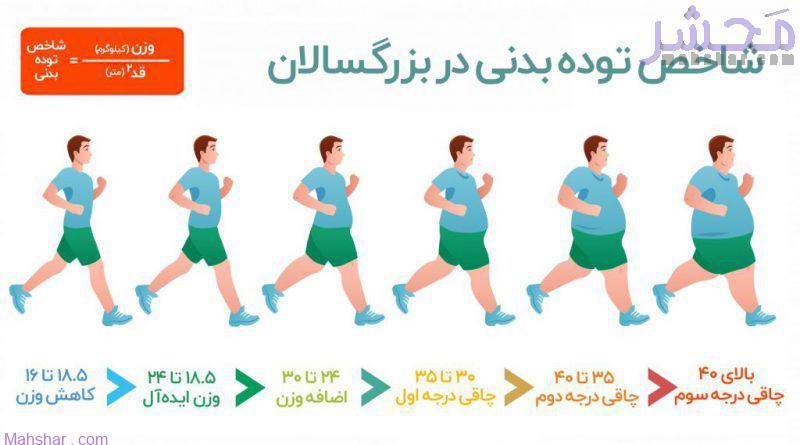 شاخص توده بدنی در بزرگسالان